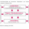 Tourismusstrategie Rheinland-Pfalz 2025: Optimierung der touristischen Strukturen